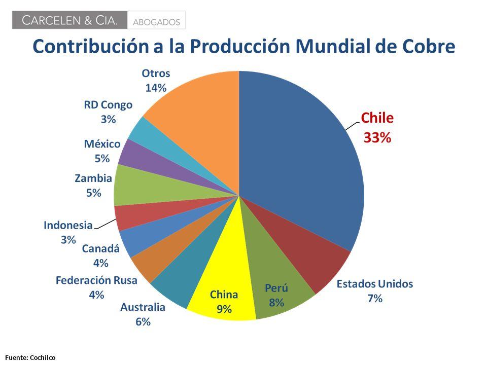 Contribución a la Producción Mundial de Cobre