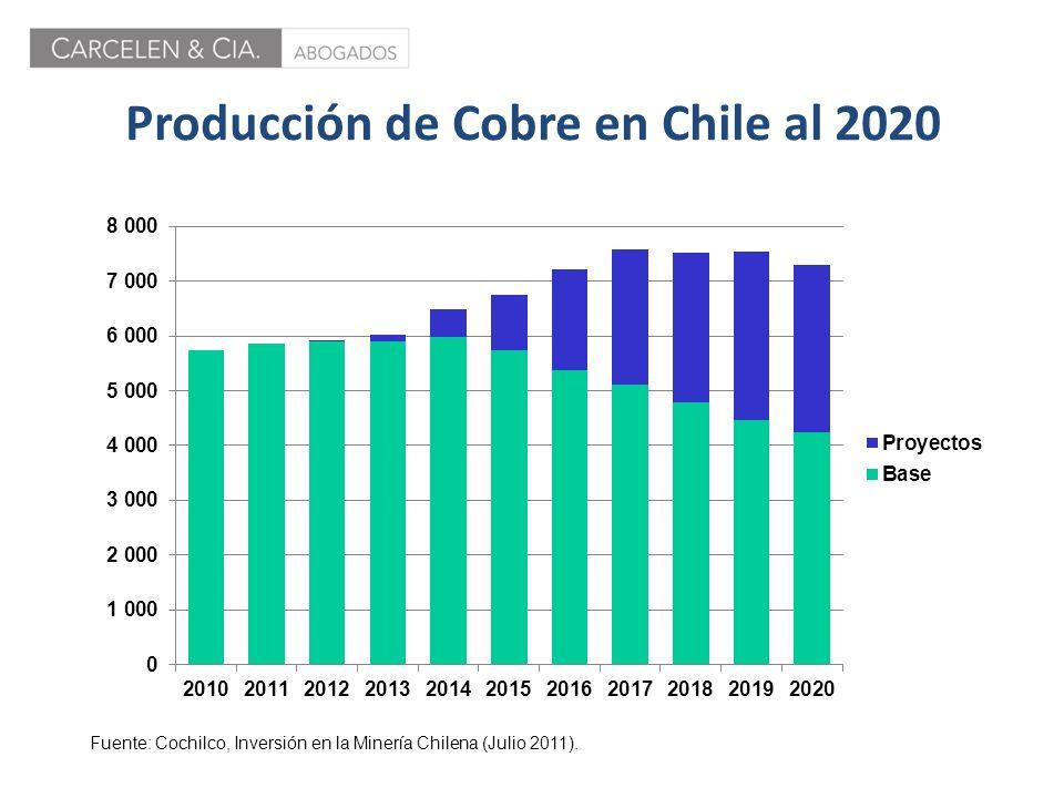 Producción de Cobre en Chile al 2020