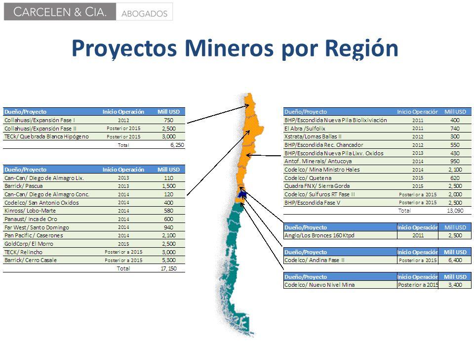 Proyectos Mineros por Región