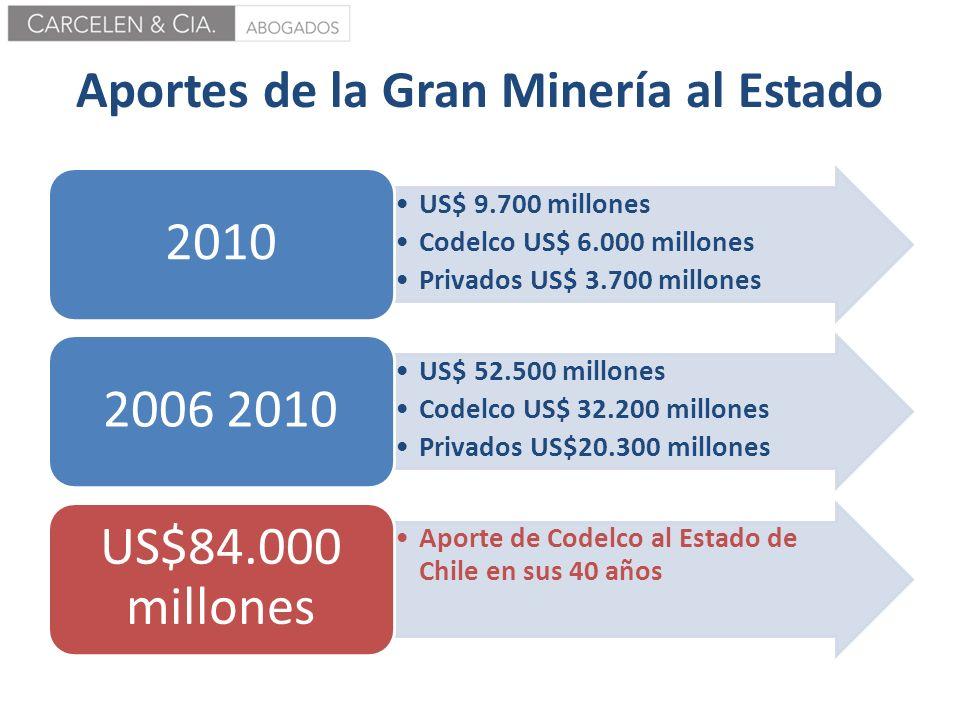 Aportes de la Gran Minería al Estado