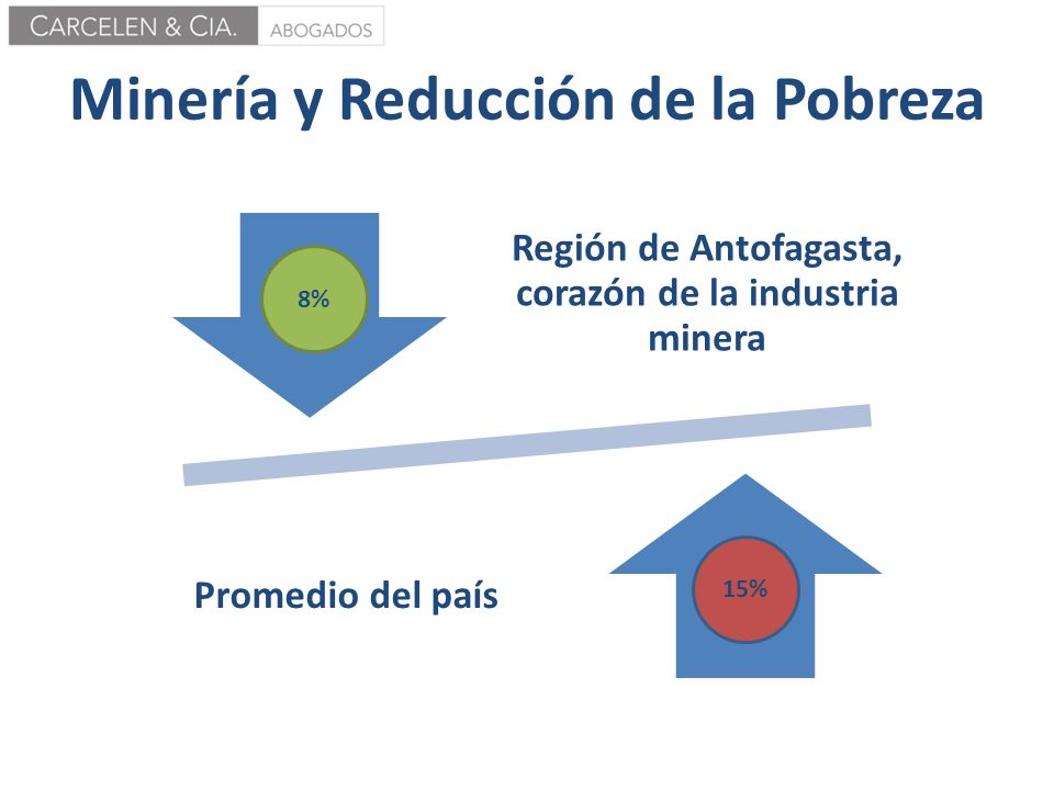 Minería y Reducción de la Pobreza
