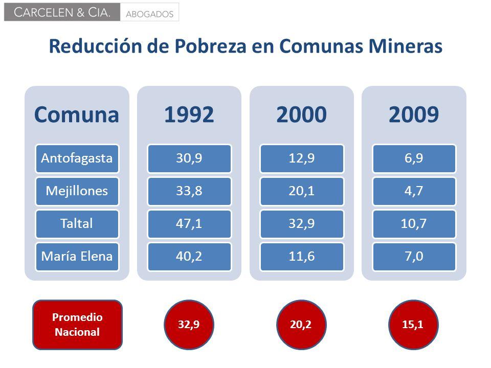 Reducción de Pobreza en Comunas Mineras