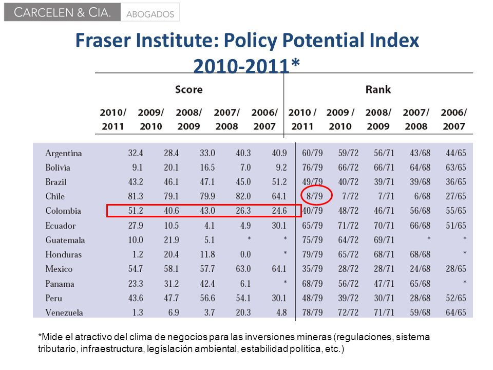 Fraser Institute: Policy Potential Index 2010-2011*