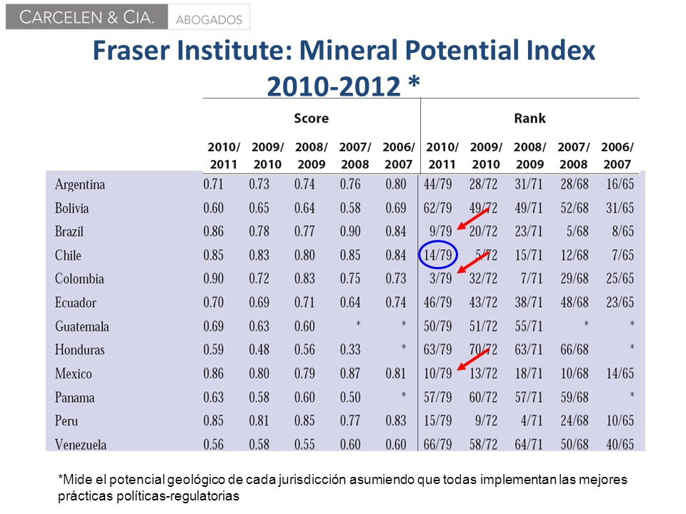 Fraser Institute: Mineral Potential Index 2010-2012 *