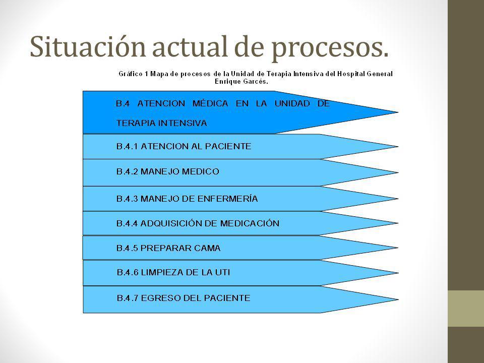 Situación actual de procesos.