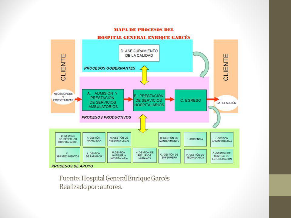 Fuente: Hospital General Enrique Garcés Realizado por: autores.
