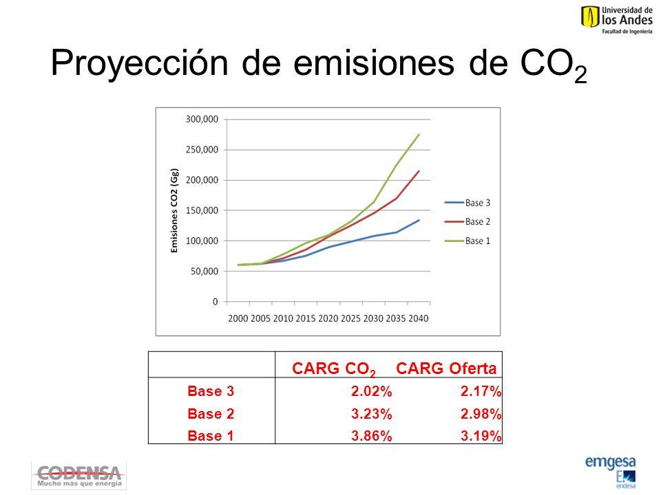 Proyección de emisiones de CO2