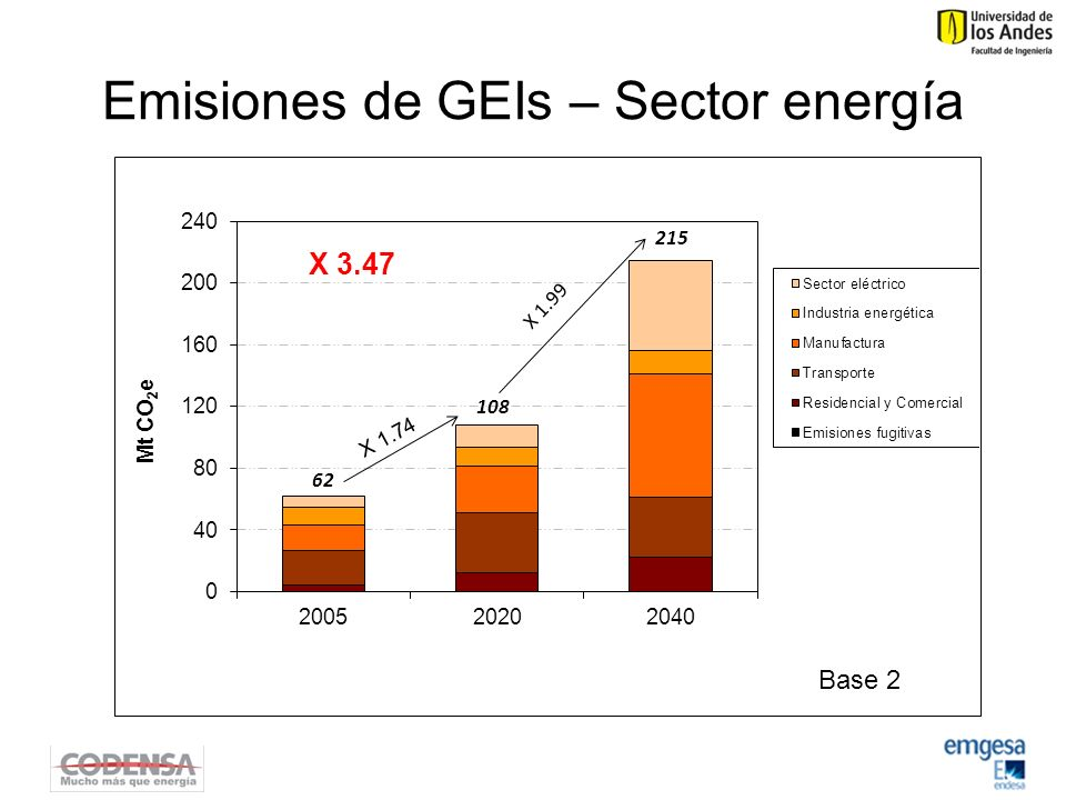 Emisiones de GEIs – Sector energía
