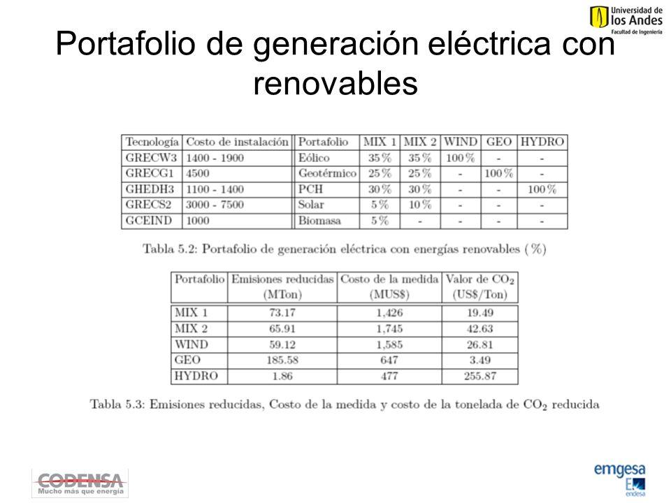 Portafolio de generación eléctrica con renovables