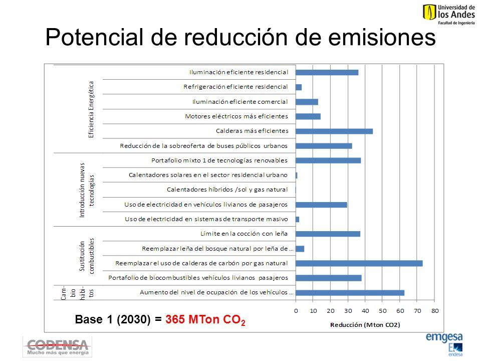 Potencial de reducción de emisiones