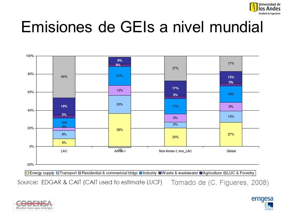 Emisiones de GEIs a nivel mundial