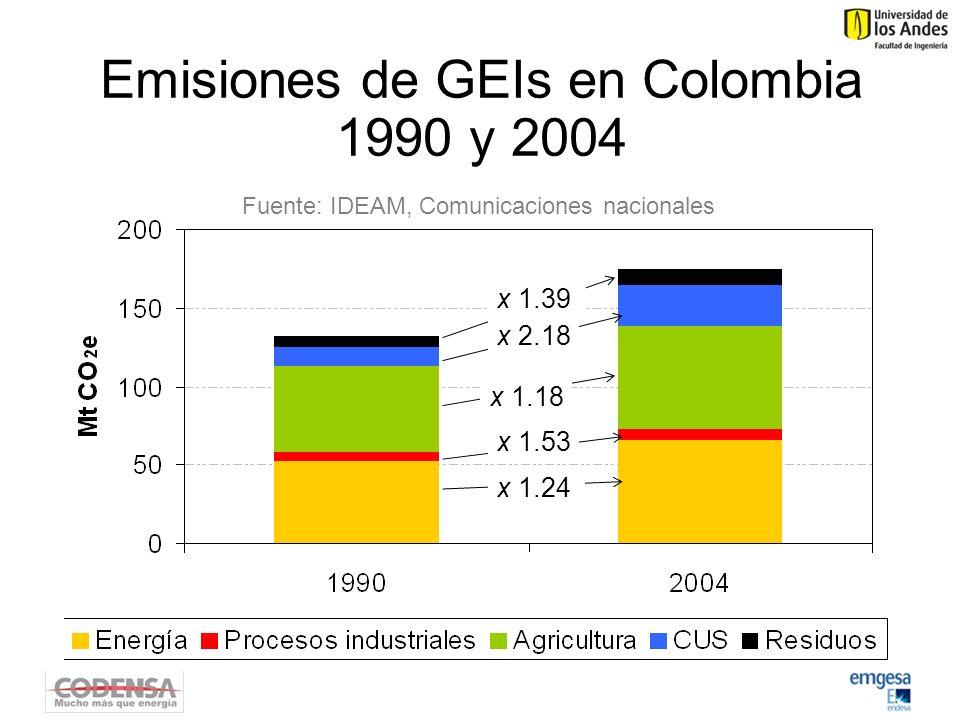 Emisiones de GEIs en Colombia 1990 y 2004