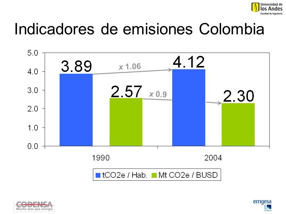 Indicadores de emisiones Colombia