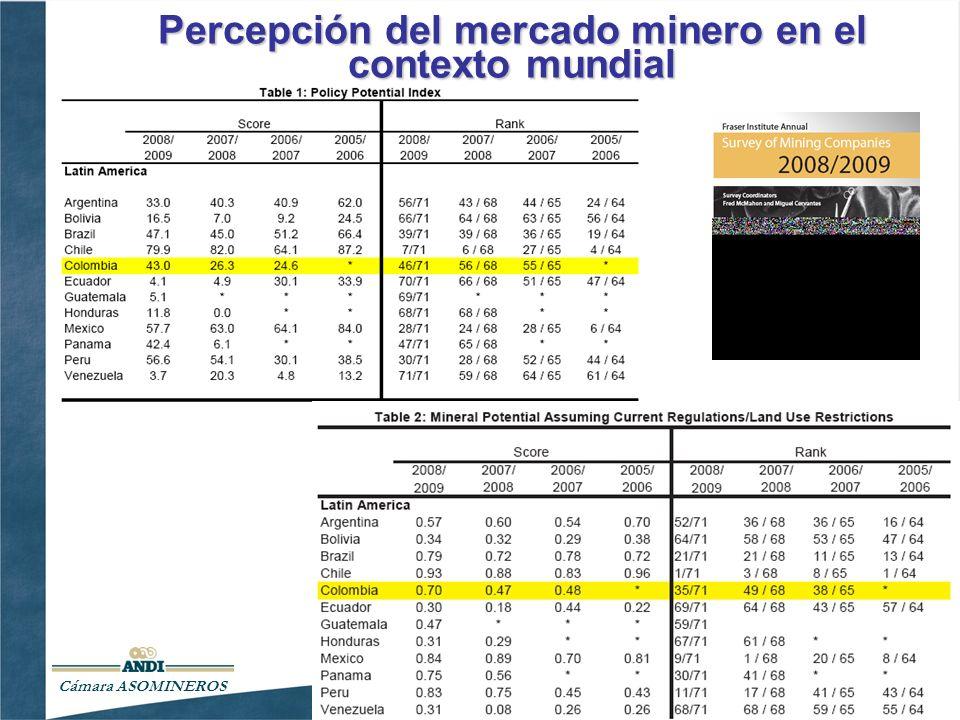 Percepción del mercado minero en el contexto mundial