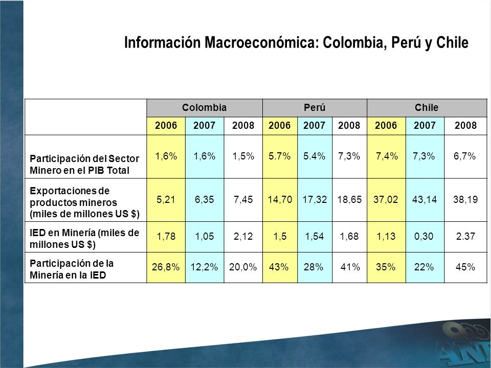 Información Macroeconómica: Colombia, Perú y Chile