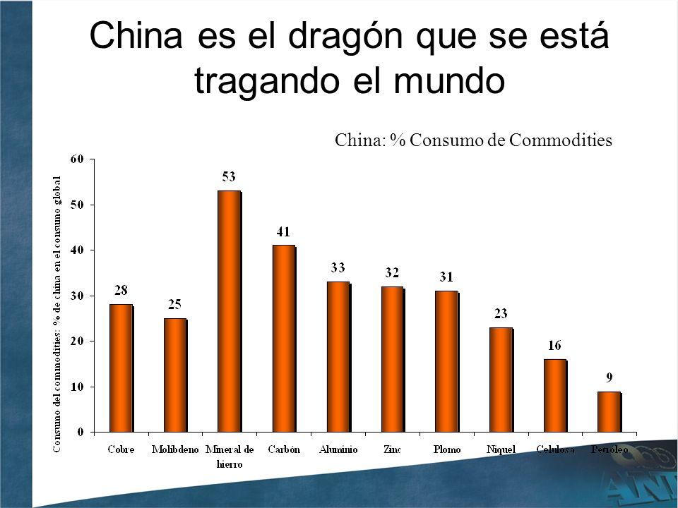 China es el dragón que se está tragando el mundo