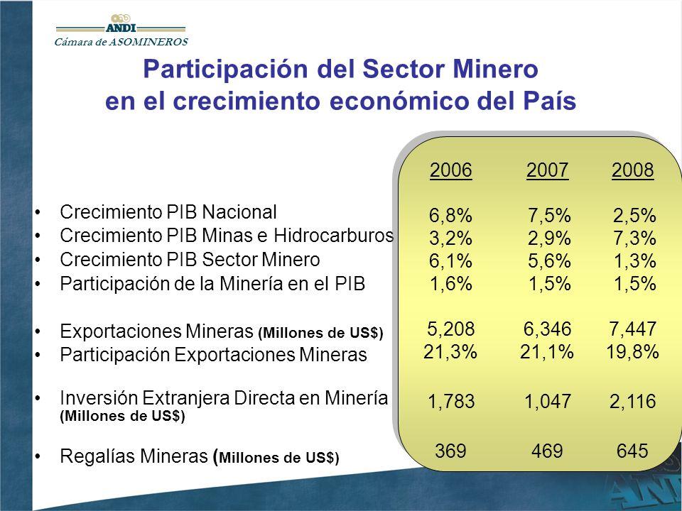 Participación del Sector Minero en el crecimiento económico del País