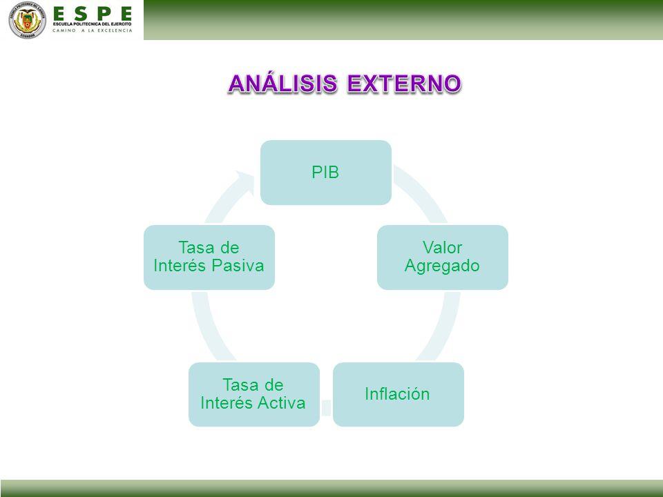 ANÁLISIS EXTERNO PIB Tasa de Interés Pasiva Valor Agregado