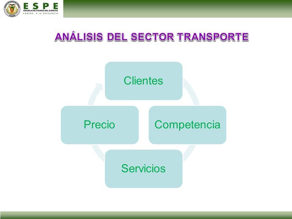 ANÁLISIS DEL SECTOR TRANSPORTE