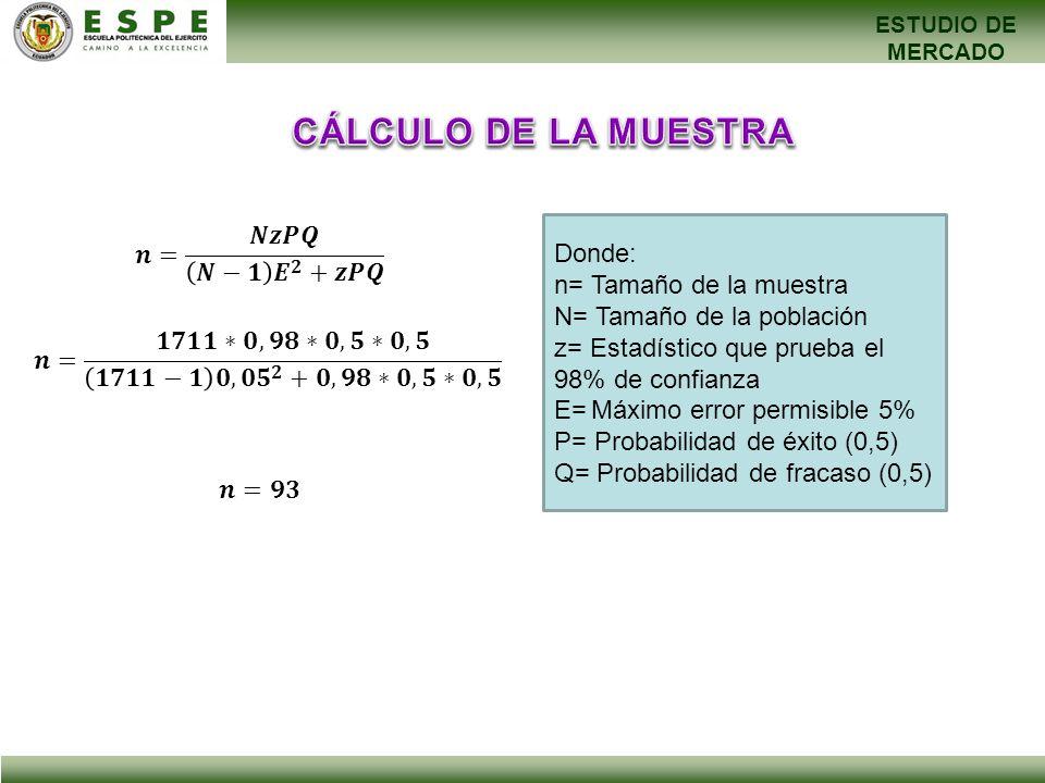 CÁLCULO DE LA MUESTRA 𝒏= 𝑵𝒛𝑷𝑸 𝑵−𝟏 𝑬 𝟐 +𝒛𝑷𝑸 Donde: