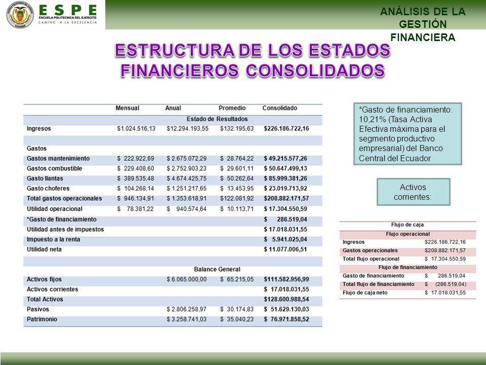 ESTRUCTURA DE LOS ESTADOS FINANCIEROS CONSOLIDADOS
