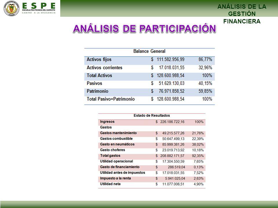 ANÁLISIS DE LA GESTIÓN FINANCIERA ANÁLISIS DE PARTICIPACIÓN