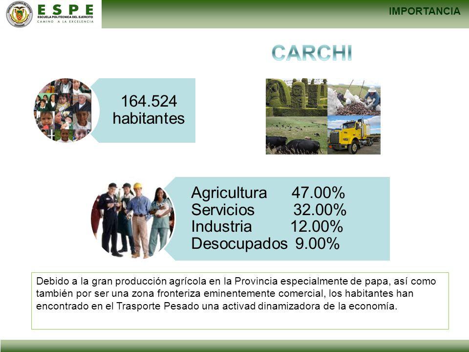 IMPORTANCIA CARCHI. 164.524 habitantes. Agricultura 47.00% Servicios 32.00% Industria 12.00% Desocupados 9.00%