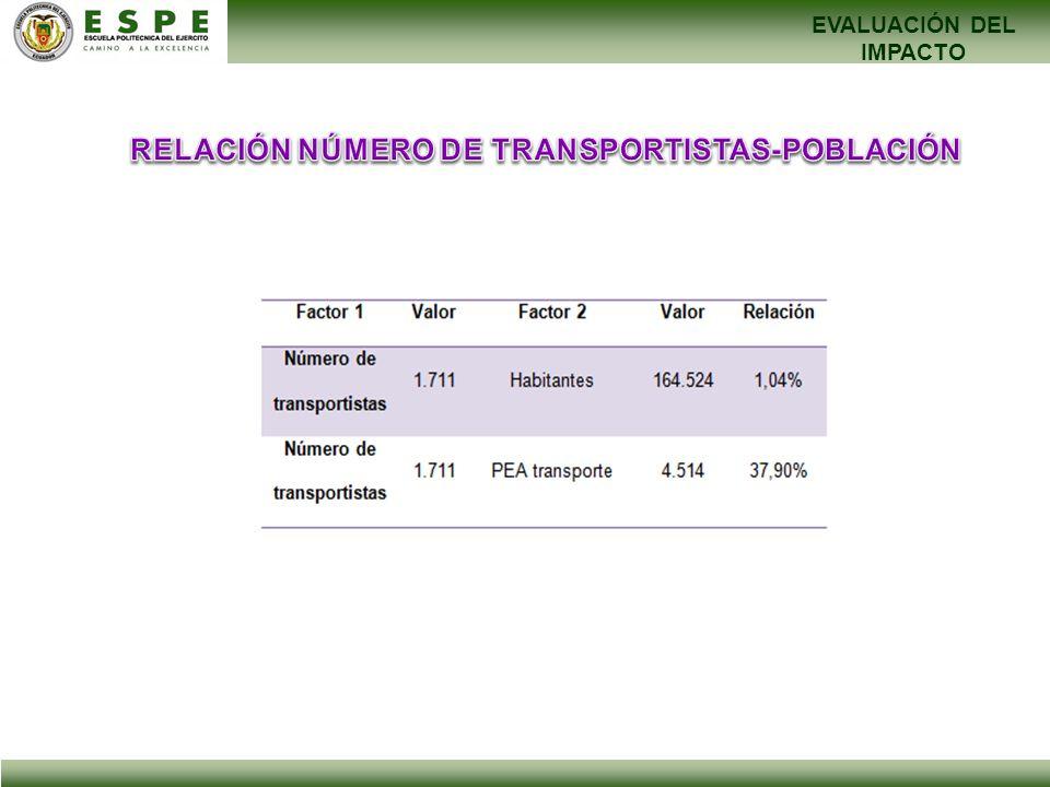 EVALUACIÓN DEL IMPACTO RELACIÓN NÚMERO DE TRANSPORTISTAS-POBLACIÓN
