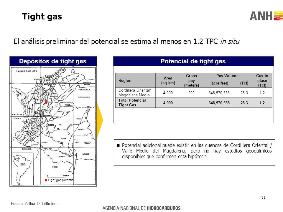 Tight gas El análisis preliminar del potencial se estima al menos en 1.2 TPC in situ. Depósitos de tight gas.