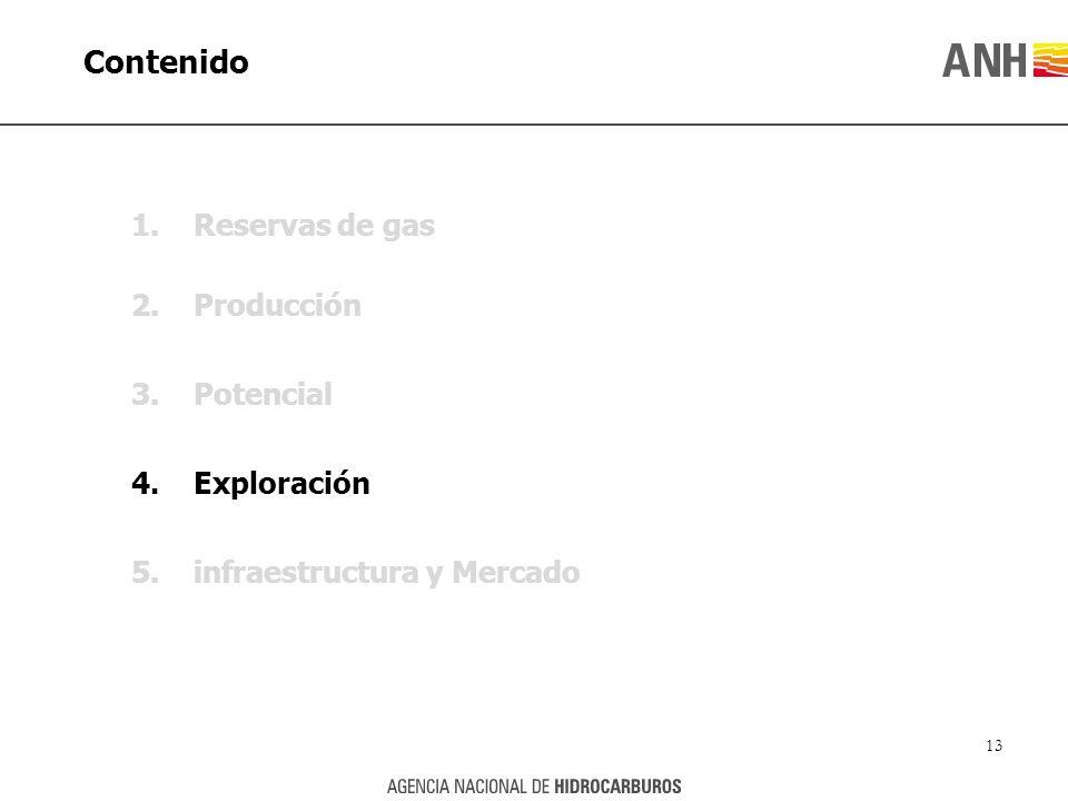 Contenido Reservas de gas Producción Potencial Exploración