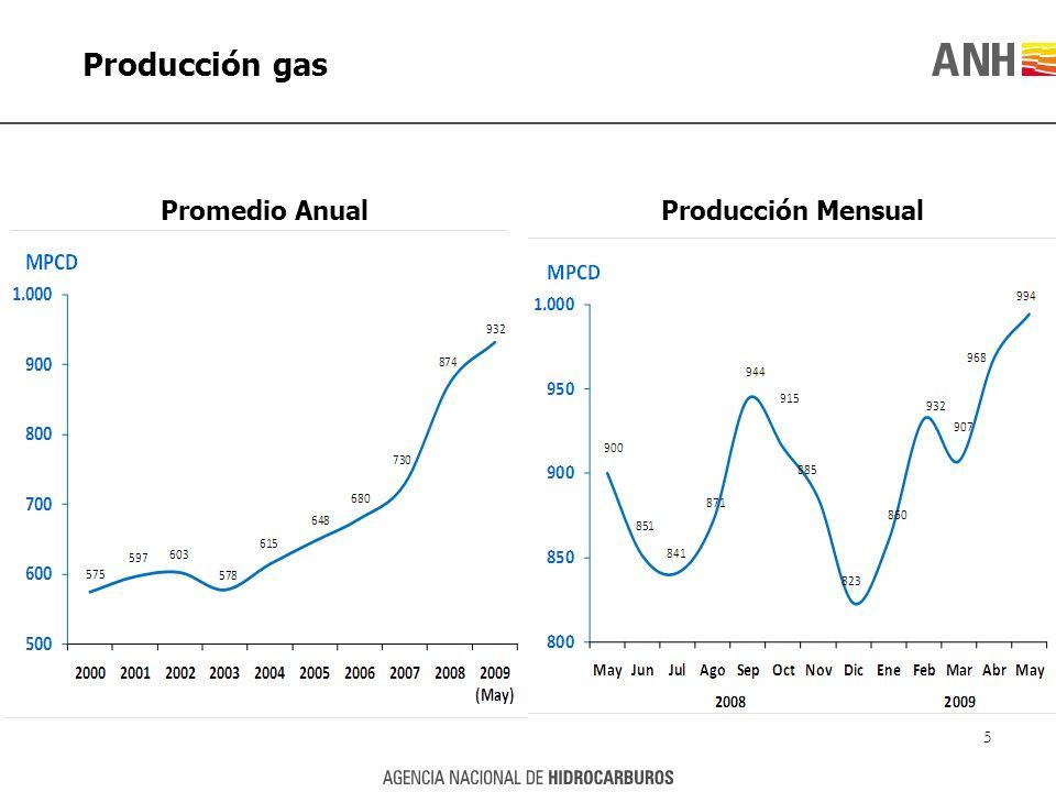 Producción gas Promedio Anual Producción Mensual