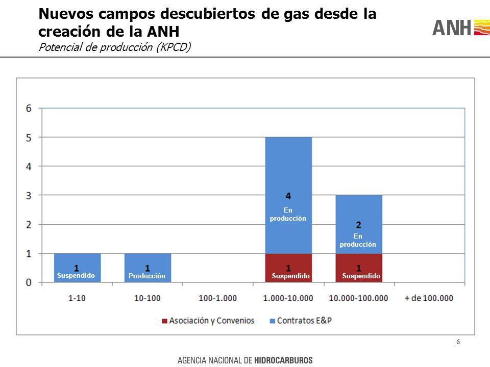 Nuevos campos descubiertos de gas desde la creación de la ANH