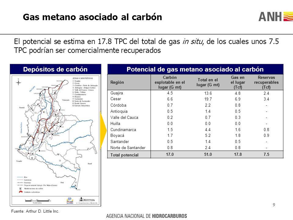 Gas metano asociado al carbón