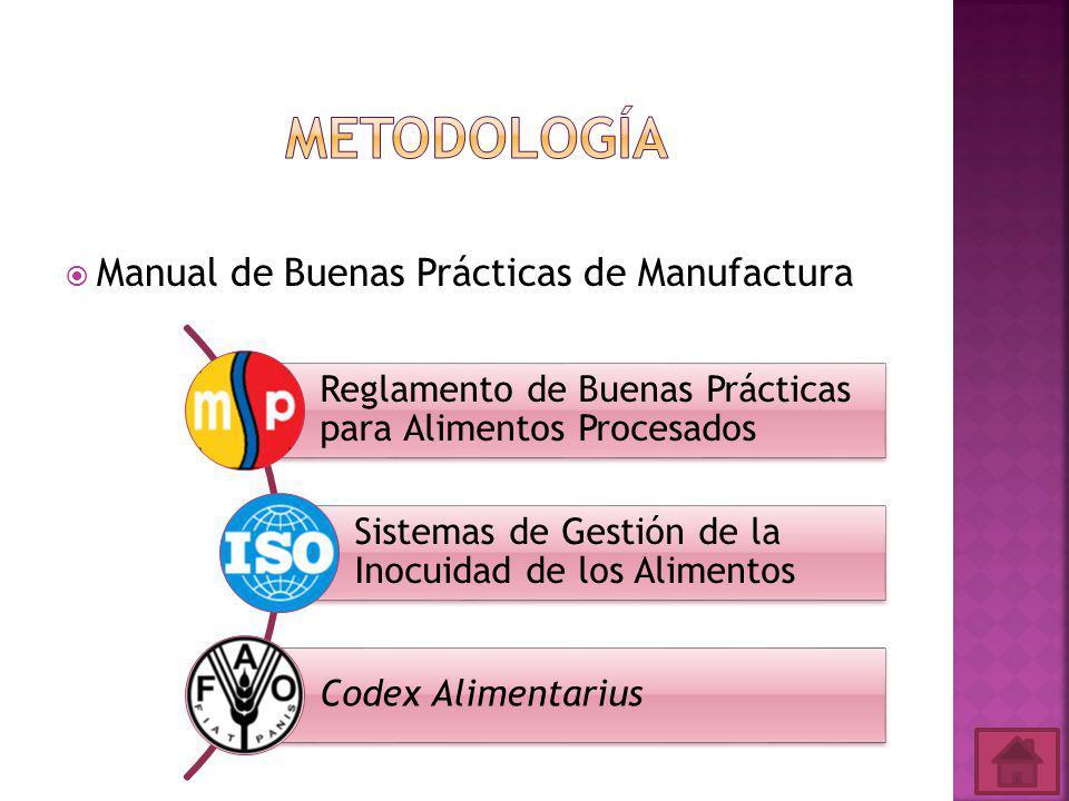 Metodología Manual de Buenas Prácticas de Manufactura