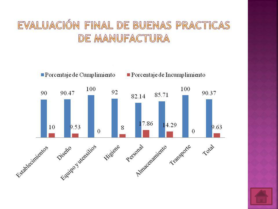 Evaluación Final de Buenas Practicas de Manufactura