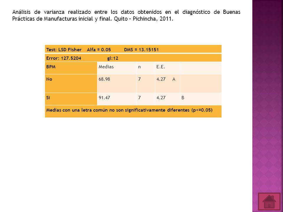 Análisis de varianza realizado entre los datos obtenidos en el diagnóstico de Buenas Prácticas de Manufacturas inicial y final. Quito – Pichincha, 2011.