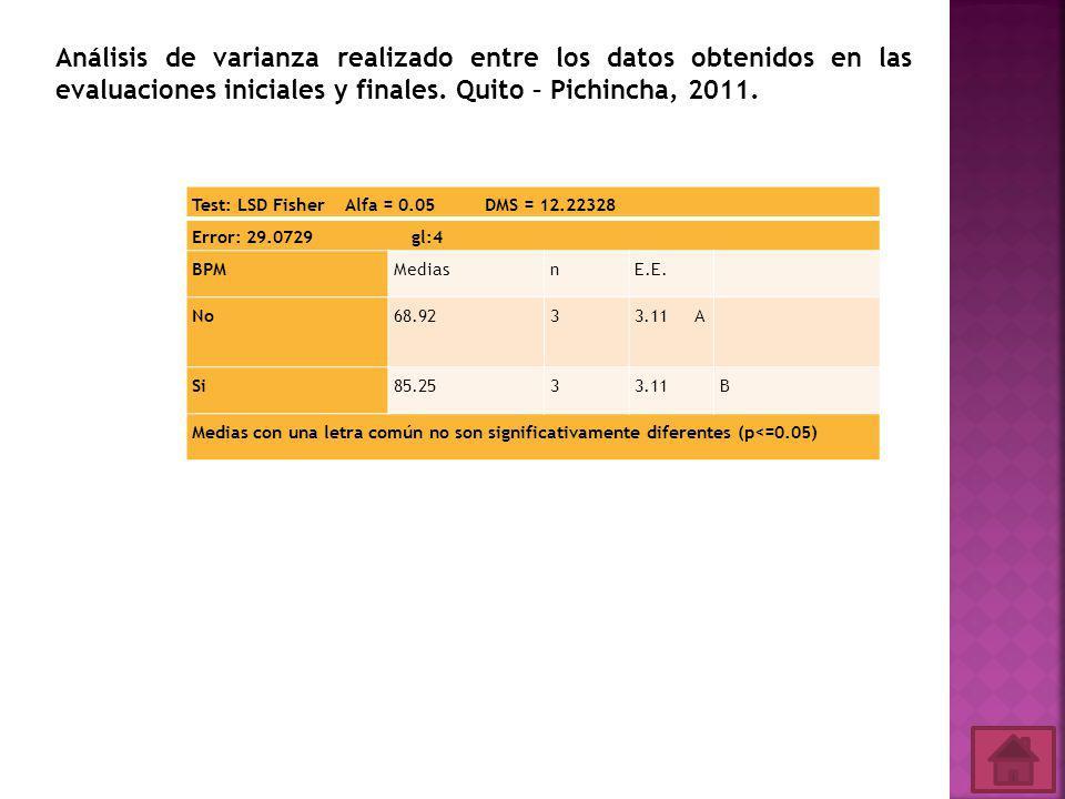 Análisis de varianza realizado entre los datos obtenidos en las evaluaciones iniciales y finales. Quito – Pichincha, 2011.