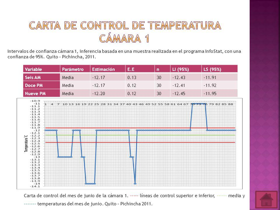 Carta de control de temperatura cámara 1