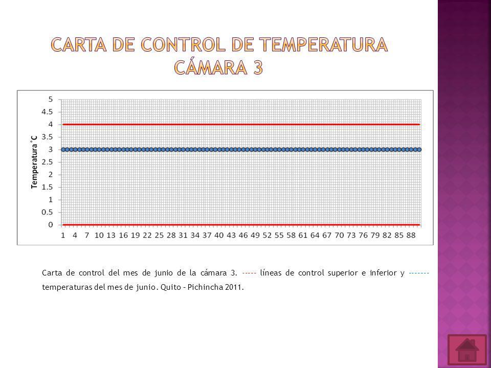 Carta de control de temperatura cámara 3