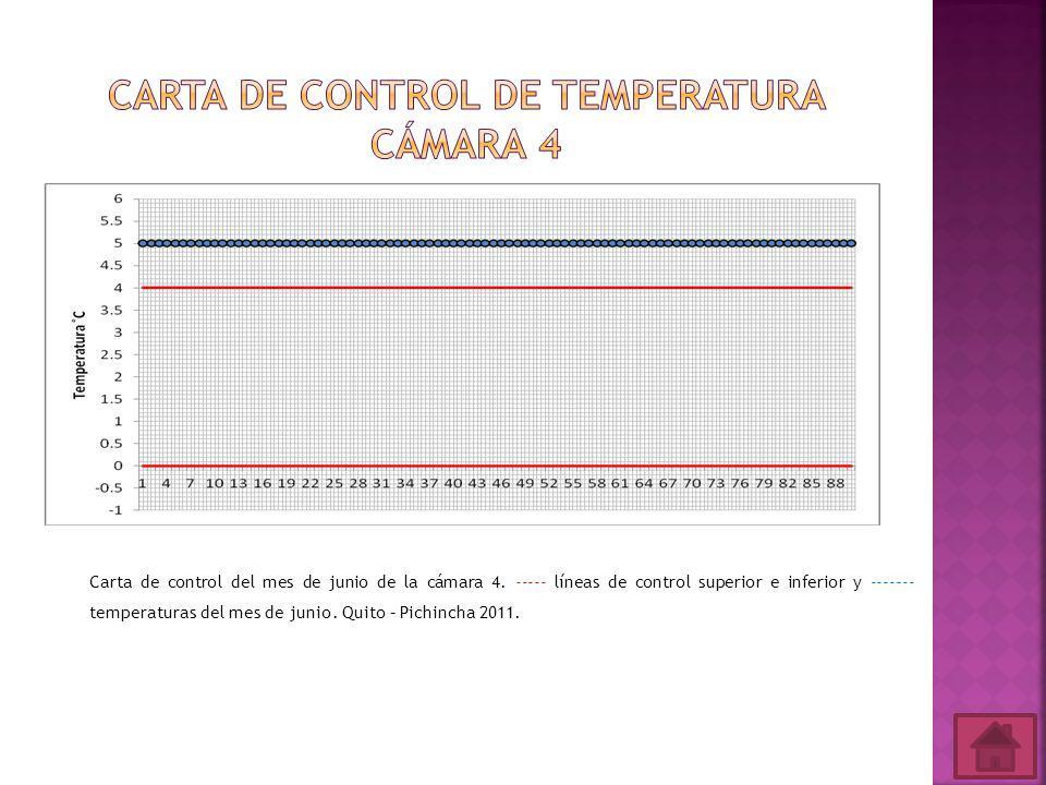 Carta de control de temperatura cámara 4