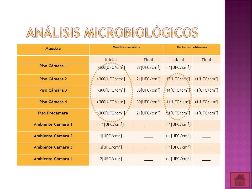 Análisis microbiológicos