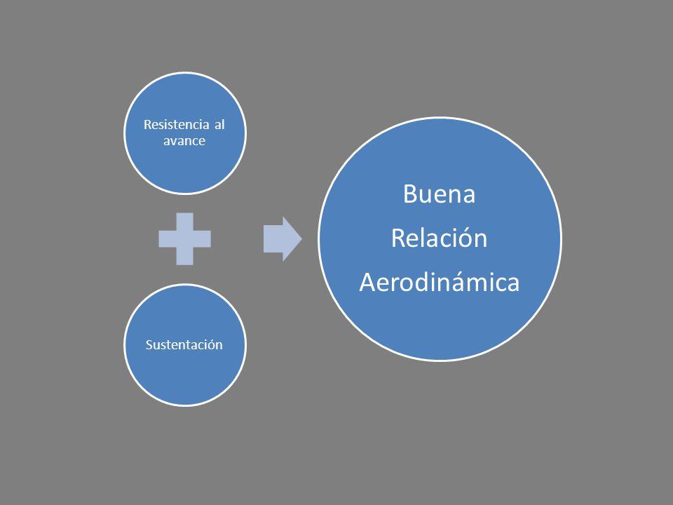 Resistencia al avance Sustentación Buena Relación Aerodinámica