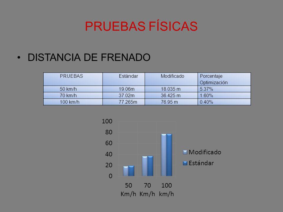 PRUEBAS FÍSICAS DISTANCIA DE FRENADO PRUEBAS Estándar Modificado