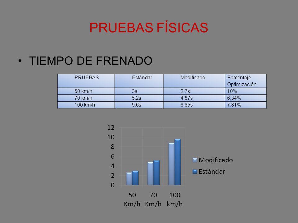 PRUEBAS FÍSICAS TIEMPO DE FRENADO PRUEBAS Estándar Modificado