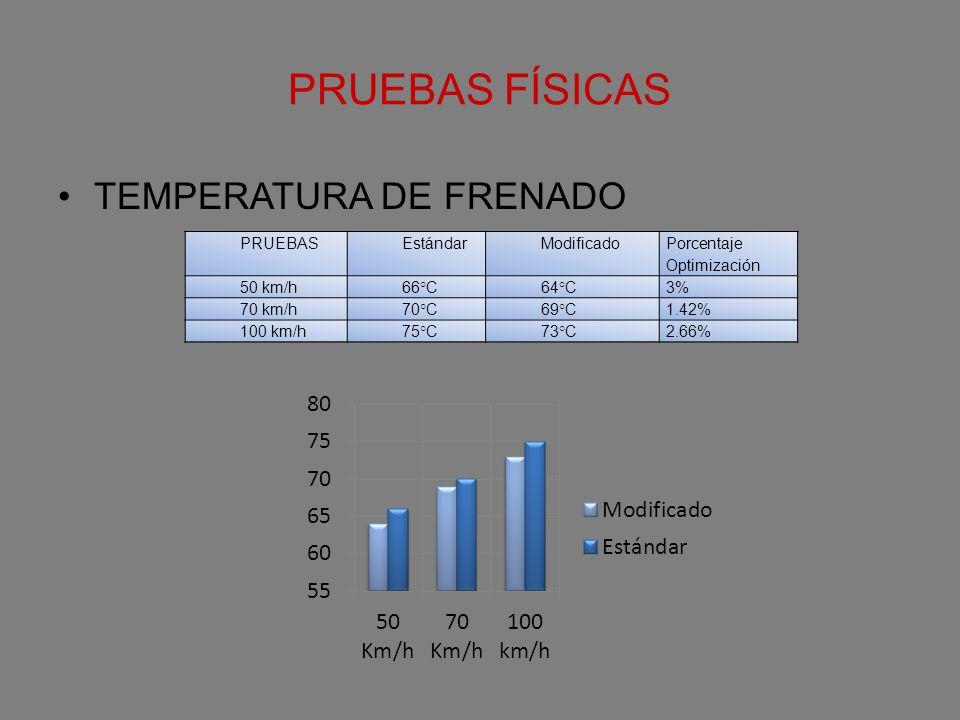 PRUEBAS FÍSICAS TEMPERATURA DE FRENADO PRUEBAS Estándar Modificado