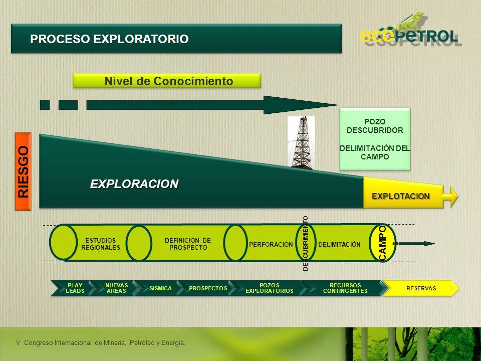 V Congreso Internacional de Minería, Petróleo y Energía.