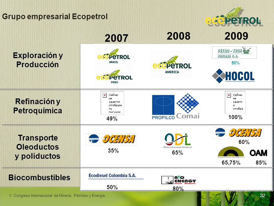 Grupo empresarial Ecopetrol