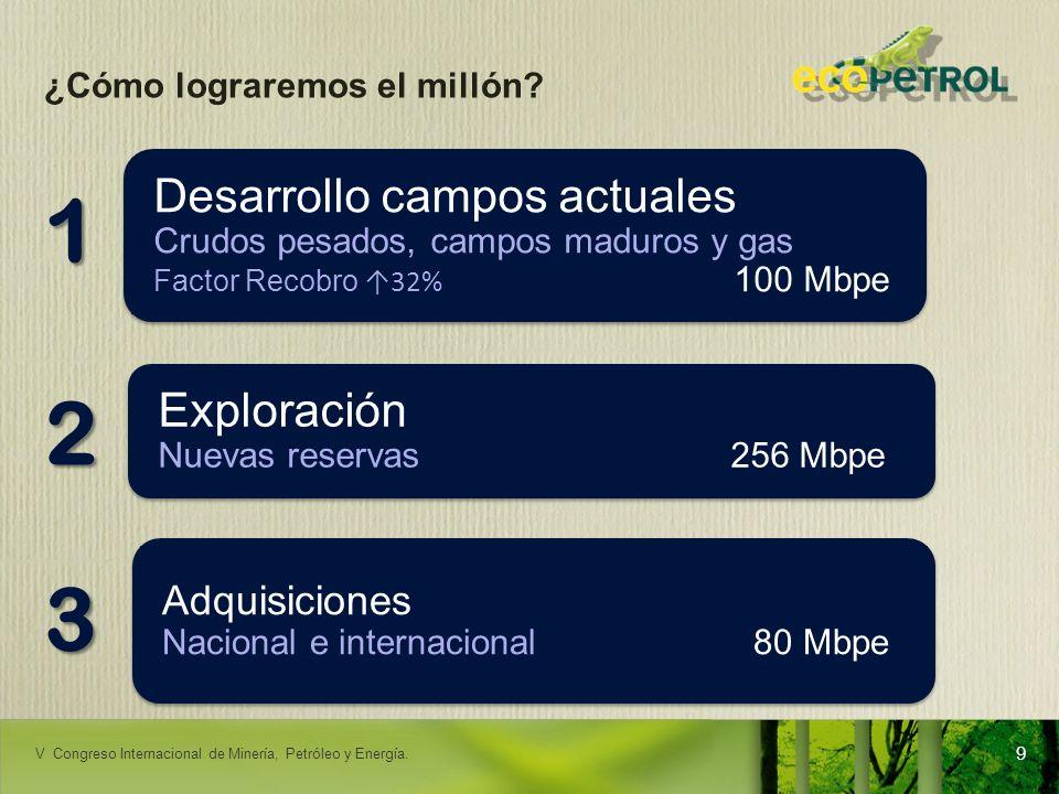 1 2 3 Desarrollo campos actuales Exploración Adquisiciones