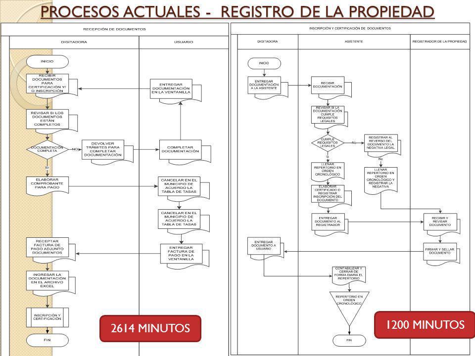PROCESOS ACTUALES - REGISTRO DE LA PROPIEDAD