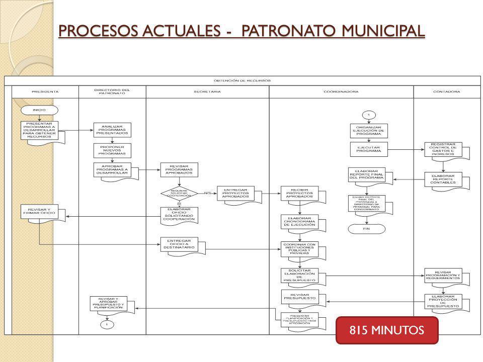 PROCESOS ACTUALES - PATRONATO MUNICIPAL